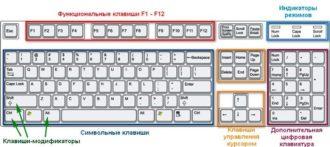 Как включить символы на клавиатуре ноутбука?